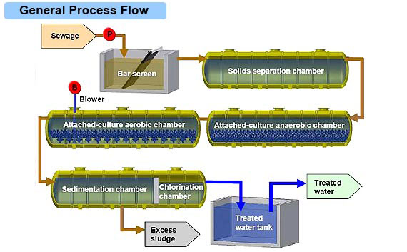 conventional conventional sewage treatment plant hitachi aqua tech engineering