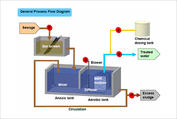 Mbr Process Flow Diagram Wiring Diagrams Best